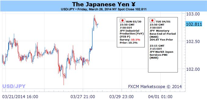 usd-jpy-fed-nfp_body_JPY_at_Risk_for_Key_Break-_U.png, الدولار/ين عرضة لتسجيل اختراق رئيسي- التركيز يقع على تقرير الوظائف الأميركية غير الزراعية والضريبة على القيمة المضافة اليابانية