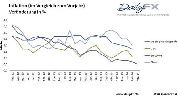 """EUR/USD: US Wirtschaft braucht außerordentliche Unterstützung für """"einige Zeit"""""""