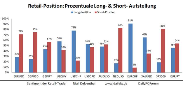 AUD/USD - Short-Ausrichtung der privaten Händler deutet auf weitere Stärke des Aussie, doch RBA hält still