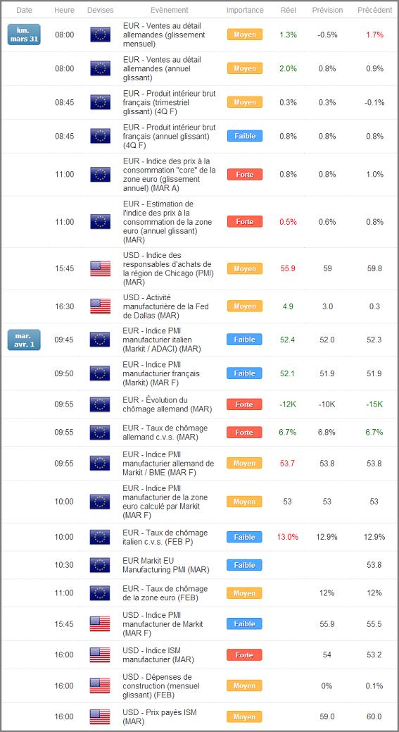 Calendrier économique du Forex via