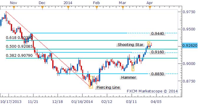 Forex Strategy: AUD/USD Bulls Lose Grip As Bearish Reversal Pattern Forms