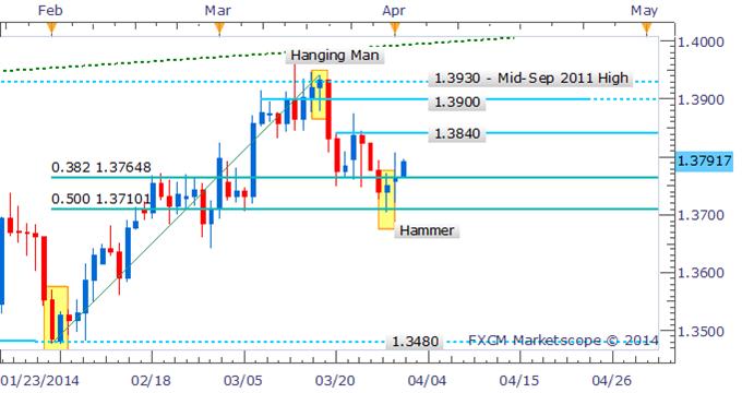 Forex Strategy: EUR/USD Runs On 1.3800 Post Bullish Reversal Signal
