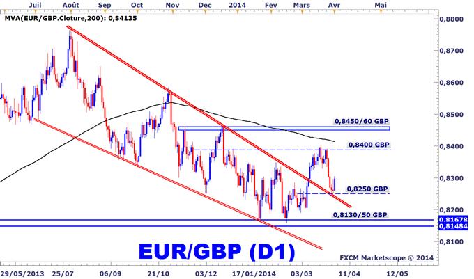 Idée de Trading DailyFX : L'EURGBP rebondit sur un support important