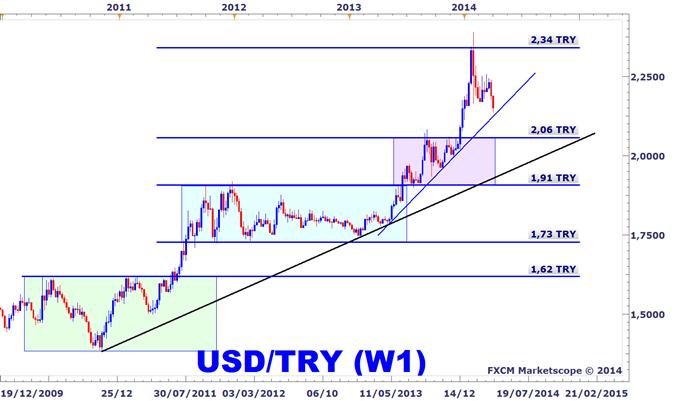 USDTRY lire turque face au dollar US