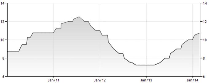 Taux d'intérêt Selic de la Banque centrale du Brésil
