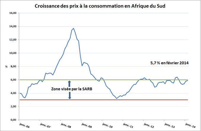Inflation en Afrique du Sud