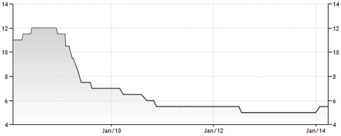 Taux d'intérêt de la Banque centrale sud-africaine