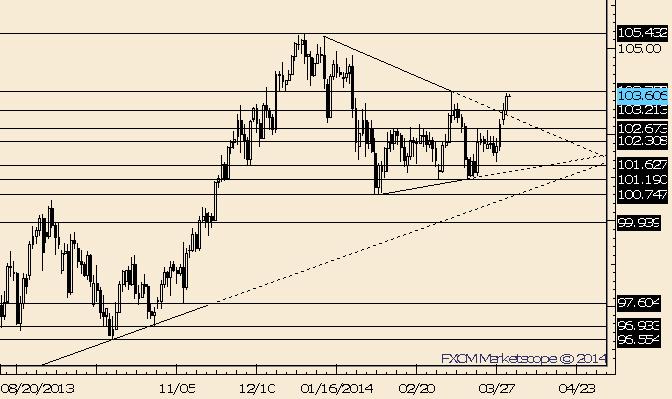 USD/JPY Triangle Breakout