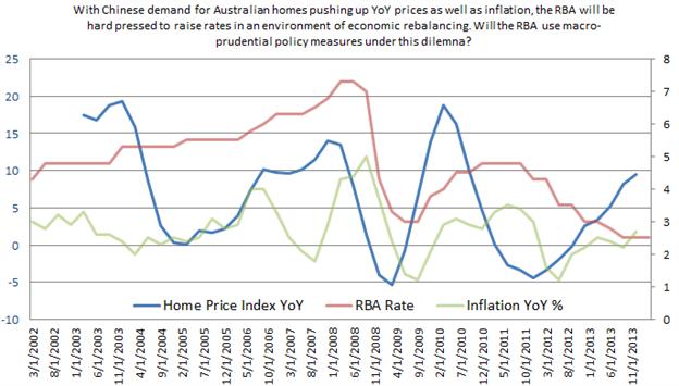 AUD Inflation Comparison Chart