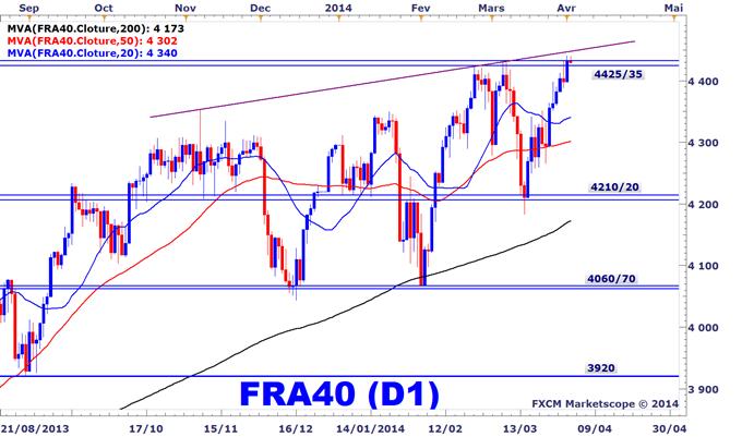Indice CAC 40 sur la Bourse de Paris