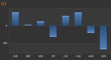 Arbeitslosenquote in der Eurozone unter 12%, Ängste vor der Deflation und präventiven Schritten der EZB zeigen sich nicht im EUR/USD