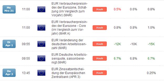 EUR/USD: EZB am Donnerstag im Fokus, bullishes Potential über 1,3800 gegeben
