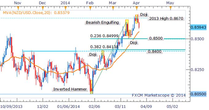 Forex Strategy: NZD/USD Bulls Lose Momentum Following Doji Formation