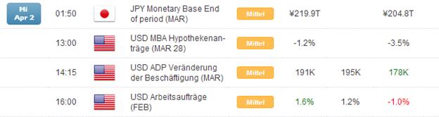 Kurzer Marktüberblick 03.04.2014