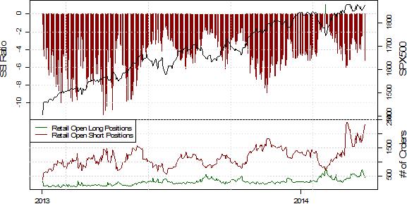 Retail-Sentiment deutet auf weitere Stärke des S&P500