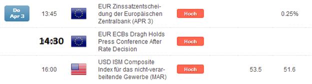 DAX-unspektakulaer-vor-der-EZB-Ueberraschungen-mit-Potential-deutlich-ueber-9.700-Punkte_body_Picture_3.png, DAX: unspektakulär vor der EZB, Überraschungen mit Potential deutlich über 9.700 Punkte