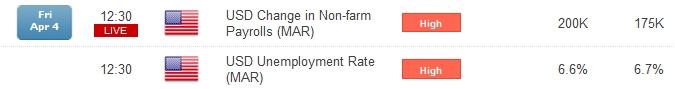 EUR/USD Non-Farm Payrolls (NFP)