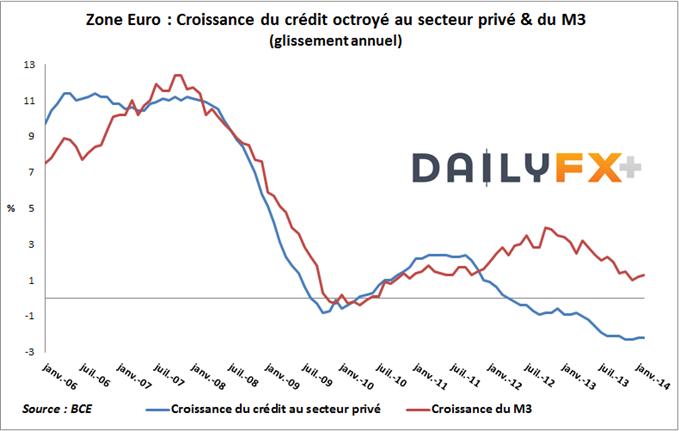 Crédit_dans_la_Zone_Euro