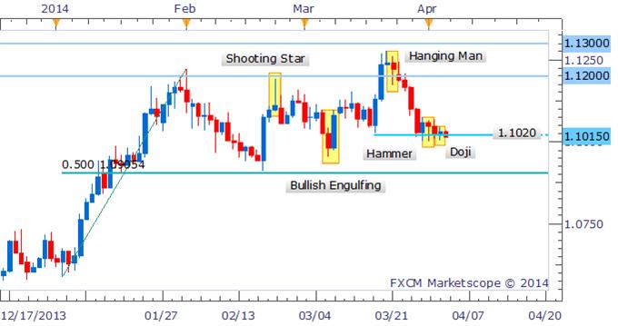 Forex Strategy: USD/CAD Awaits Bullish Signal Near Key Support