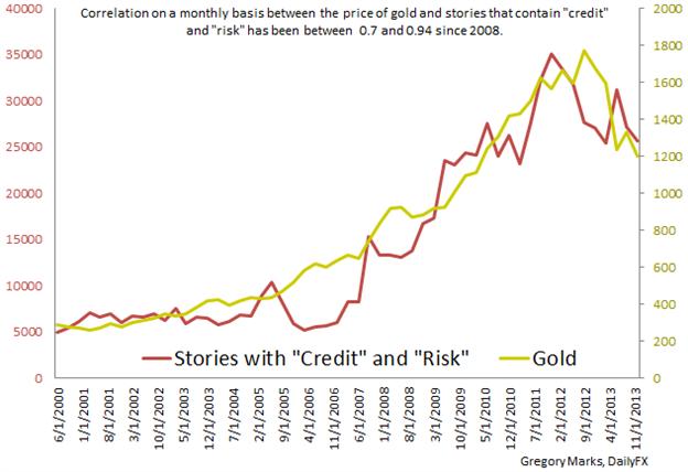 gold price correlation chart