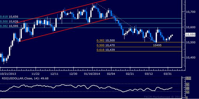 Forex: US Dollar Technische Analyse – Vertraute Range hält weiterhin
