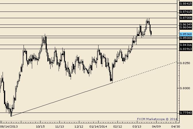NZD/USD Outside Week Reversal is Already in Place