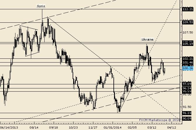 Crude 100.73-101.46 is Near Term Resistance