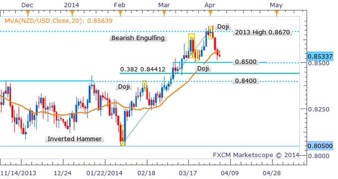 Forex Strategy: NZD/USD Extends Declines Post Doji Formation