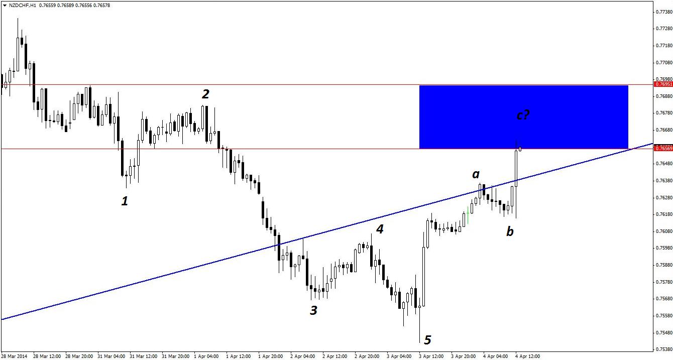 Practical elliott wave trading strategies pdf