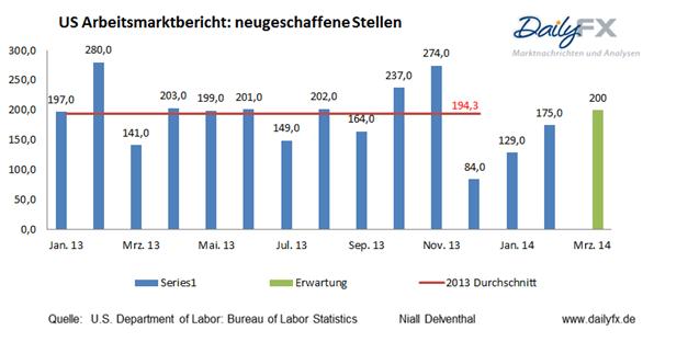 Position der privaten Händler von den US-Arbeitsmarktdaten