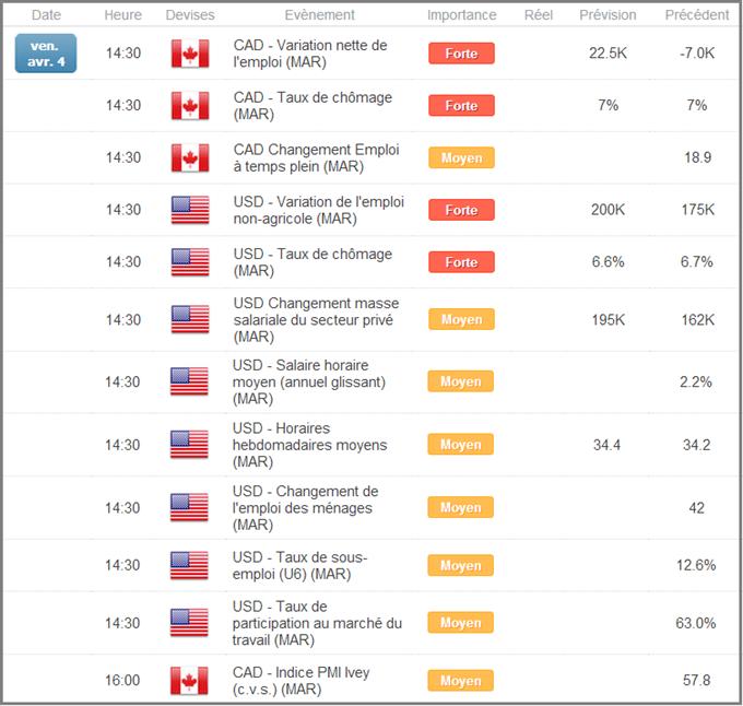 Calendrier_économique_aux_USA_et_au_Canada_avant_les_NFPs