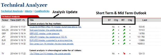 Trading-Taktiken mit dem Technical Analyzer