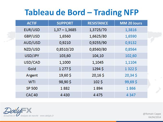 Trading NFP - Les seuils à suivre
