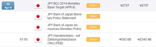 Wochenausblick für USD/JPY