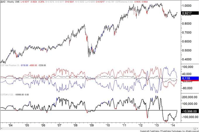 British-Pound-COT-Positioning-at-January-2013-Level_body_AUD.png, British Pound COT Positioning at January 2013 Level