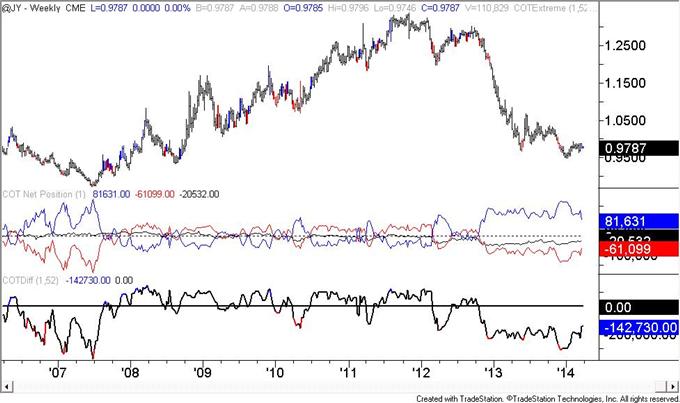 British-Pound-COT-Positioning-at-January-2013-Level_body_JPY.png, British Pound COT Positioning at January 2013 Level