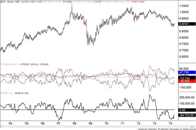 British-Pound-COT-Positioning-at-January-2013-Level_body_cad.png, British Pound COT Positioning at January 2013 Level