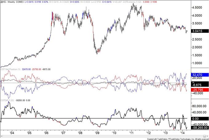 British-Pound-COT-Positioning-at-January-2013-Level_body_copper.png, British Pound COT Positioning at January 2013 Level