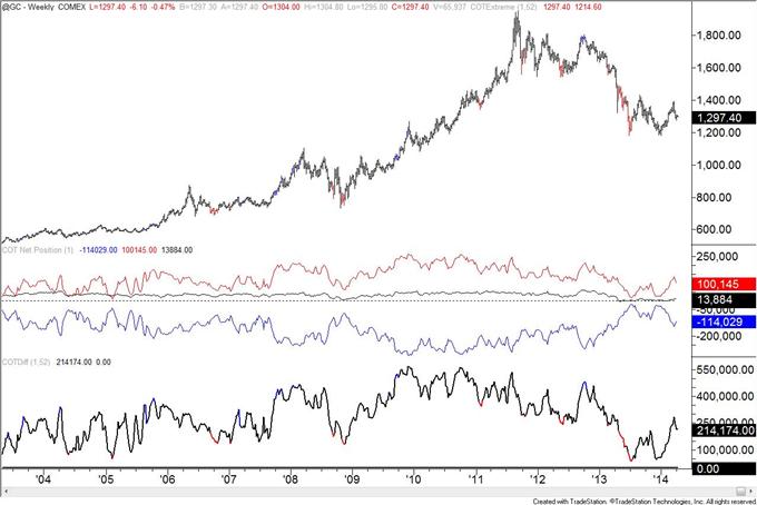 British-Pound-COT-Positioning-at-January-2013-Level_body_gold.png, British Pound COT Positioning at January 2013 Level
