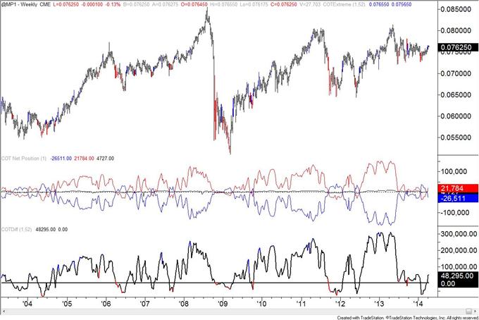 British-Pound-COT-Positioning-at-January-2013-Level_body_mxn.png, British Pound COT Positioning at January 2013 Level