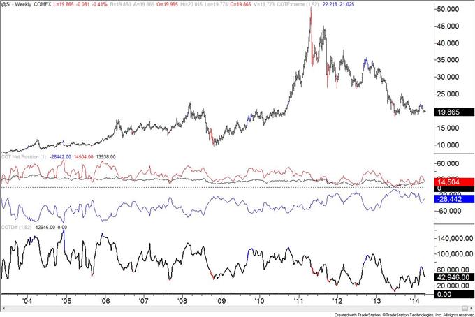 British-Pound-COT-Positioning-at-January-2013-Level_body_silver.png, British Pound COT Positioning at January 2013 Level