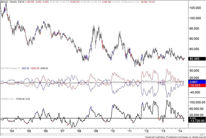 Le positionnement COT sur la livre sterling est à son niveau de janvier 2013