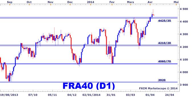 CAC40 sur la Bourse de Paris