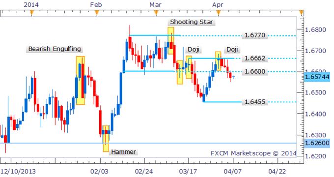 Forex Strategy: GBP/USD Eyes 1.6500 With Bullish Candle Lacking