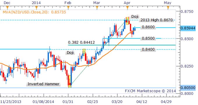Forex Strategy: NZD/USD Bulls Struggling Ahead of Key 0.8600 Level