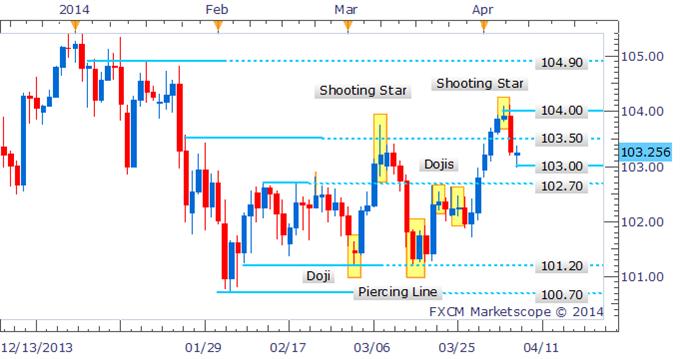 Forex Strategy: USD/JPY Bearish Reversal Signal Provokes Correction