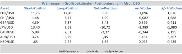 GBP/USD: Institutionelle Spekulanten nicht beindruckt von Zinsausblick der Fed - so bullish wie zuletzt Ende 2012