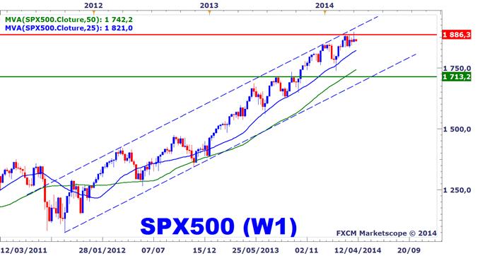 Idée de Trading DailyFX : Wall Street a échoué sous résistance au début du nouveau trimestre