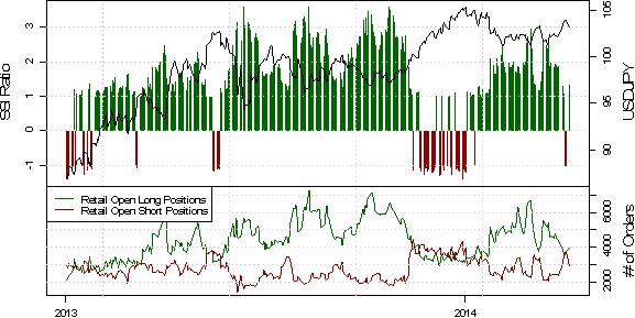 SSI: Mehrheitliche Short-Position der Retail-Händler im USD/JPY hielt sich nicht nach dem US-Arbeitsmarktbericht