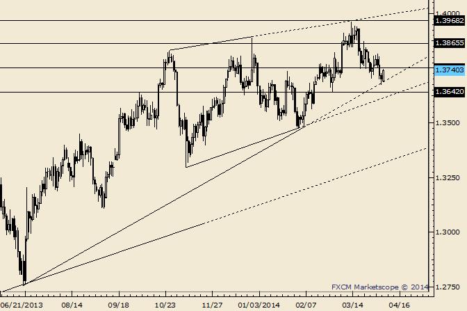 EUR/USD 1.3750 Defines Micro Trend
